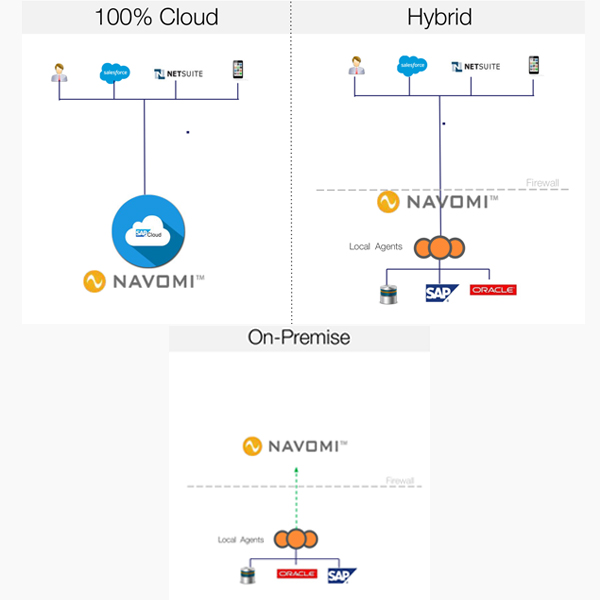 B2B Integration - Cloud, On-Premise, Hybrid
