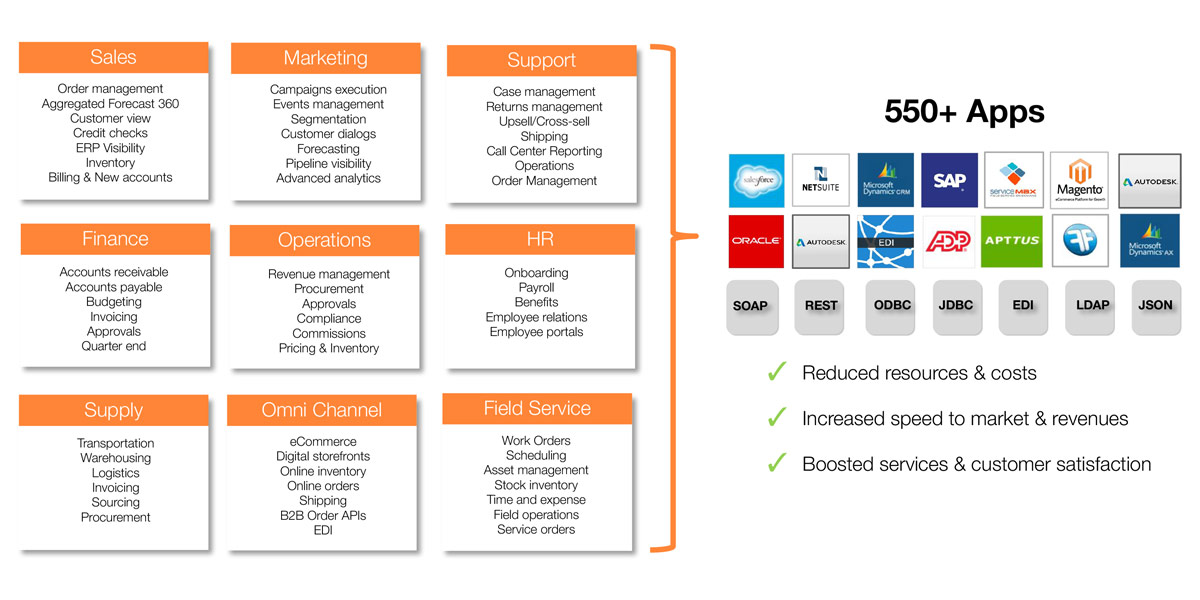 NAVOMI Enterprise Integration - Focused areas