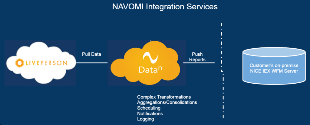 NAVOMI Data Integration - DataN