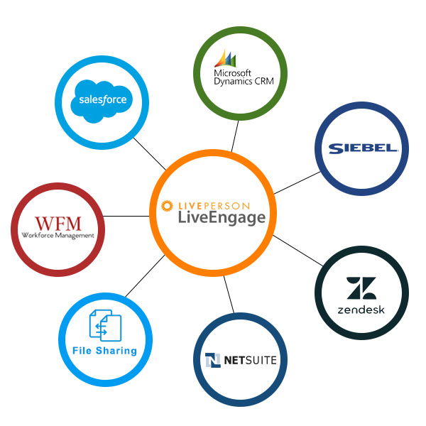 NAVOMI connectors / Widgets for LiverPerson / LiveEngage platform